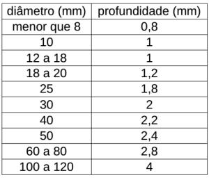 tabela omicrom